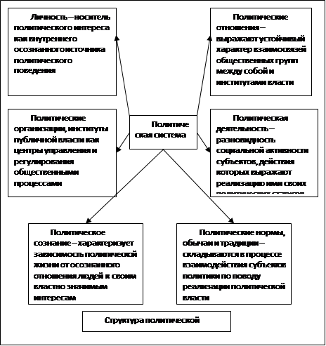 Система общественных взаимосвязей курсовая загрузить Система общественных взаимосвязей курсовая